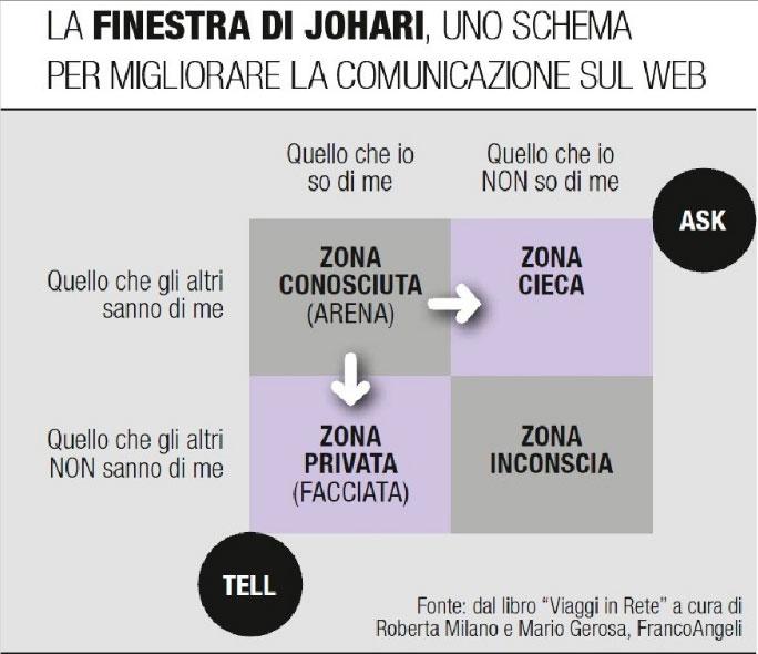 State of the net 2012 lo stato dell arte della rete nel mondo e in italia lip of faith 39 s blog - Finestra di johari ...