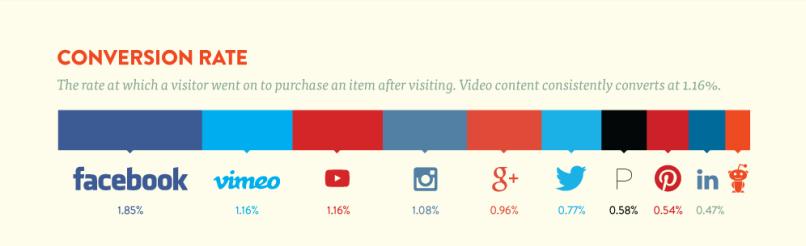 Tasso di conversione dei principali social media