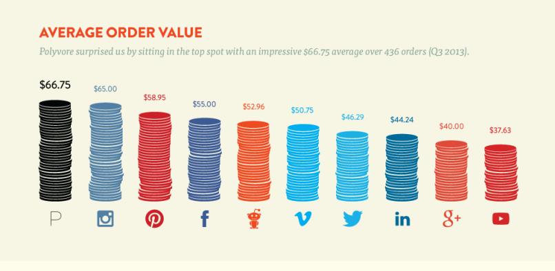 Valore medio degli acquisti online